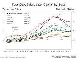 State Debt Chart Guess Which State Has The Highest Debt Per Person