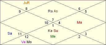 Rafael Nadal Birth Chart Nick Kyrgios Horoscope Vedic Astrology Readings
