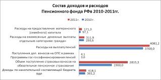 Анализ доходов и расходов Пенсионного фонда рф  Растущее место в расходах ПФР занимает предоставление материнского капитала По сравнению с 2010 г в 2011 г данные выплаты увеличились на 74 2 млрд руб