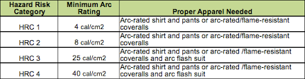 Arc Flash Clothing Rating Chart How To Choose The Right Flame Resistant Clothing For The Job