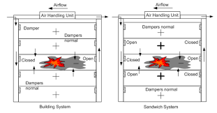 a method of damper control for corridor ventilation and smoke fire smoke damper electrical requirements at Wiring Smoke Alarm And Fire Control System Purge