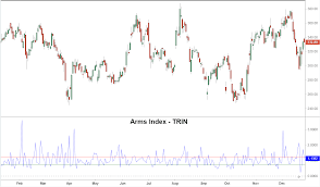 Nyse Arms Index Chart Arms Index Trin Definition And Application