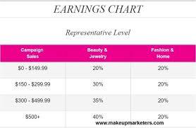 Avon Commision Chart 2017 Avon Profit Chart 2017 Sell Avon