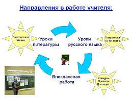 Духовно нравственное воспитание учащихся на уроках русского языка  Назад
