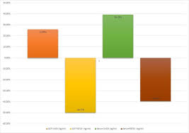 Bar Chart Representing Mean Changes In Vitamin D3 And