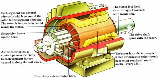simple electric motor parts. Electric Motor 17 Simple Parts .
