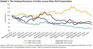 Cocoa Commodity Chart Coffee Drips To A New Low S P Global