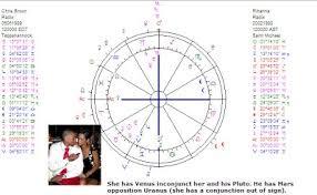 Art Astrology Astrology Chart Rihanna And Chris Brown