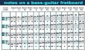Bass Guitar Fretboard Notes Chart Fretboard Note Chart Guitar Fingers Guitar Bass