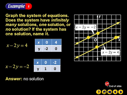example 1 2a no solution graph the system of equations