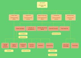 example of org examples of flowcharts organizational charts network diagrams and more