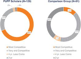 Positioning For College Success The Evaluation Of The
