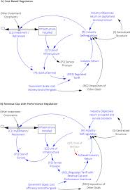 A holistic framework for the study of interdependence between ...