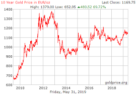Gold Price Chart Over 5 Years Gold Price History