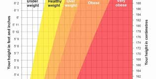Nhs Child Weight Chart Healthy Weight And Bmi Chart Then Height Weight Chart Nhs