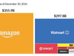 The Extraordinary Size Of Amazon In One Chart Infographic The Emergence Of Commercial Drones