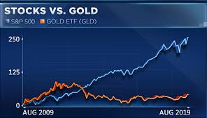 Gld Vs Gold Price Chart Dont Buy Gold Until It Reaches This Level Technician Says
