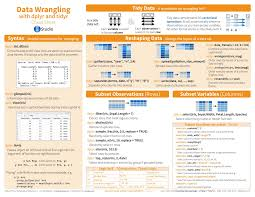 Data Science Machine Learning Cheat Sheet Coding Interview