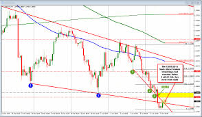 Forex Technical Analysis Usdcad Traders Await The Boc Statement