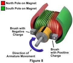 how electric generators work. Interesting Electric Inside How Electric Generators Work T