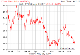 Two Year Silver Chart Live Silver Price Chart Usd Kilogram Historical