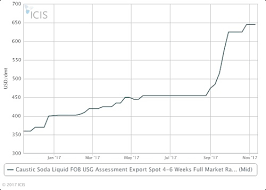 Apla 17 Us Global Caustic Soda Prices The Million Dollar