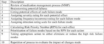 Failure Mode Table I From Use Of Failure Mode Effect Analysis Fmea To Improve