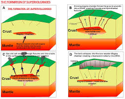 super volcano caldera diagram info click here for full sc