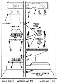 fundamentals of refrigeration frost refrigerator airflow diagram
