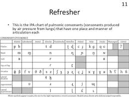 Consonant Chart Image Result For English Consonants Ipa Alphabet Charts