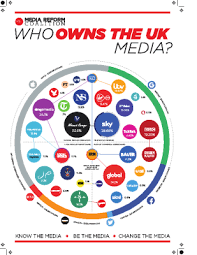 Who Owns The Media Chart Media Activist Toolkit Media Reform Coalition