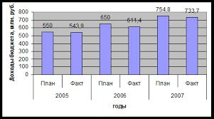 Дипломная работа Механизм формирования доходной части местных  Для наглядности исполнение плана по доходам бюджета муниципального образования город Саяногорск представлено на рисунке 3 7