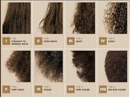 Natural Hair Texture Chart Natural Hair Styles Textured