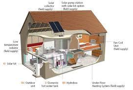 similiar solar powered heat pump keywords net zero electric heat solar powered heat pump nrt in gardiner maine