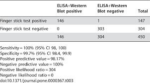 Diagnostic Accuracy Of The Oraquick Hiv 1 2 Rapid Test