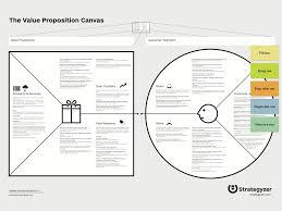Value Proposition Design Review Value Proposition Canvas