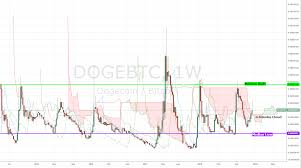 Dogecoin Is The Cutest Coin In Crypto A Joke