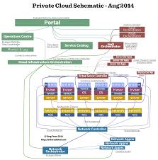 Cloud Architecture My Private Cloud Block Architecture Diagram Etherealmind