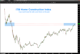 Itb Etf Chart 2 Housing Sector Etfs That May Be Topping See It Market