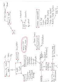 top revision tips using mind maps tutorhub blog mindmap