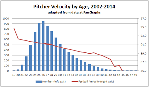 Top Velocity Pitching Chart Baseball Pitching Velocity Chart From Youth To Professional