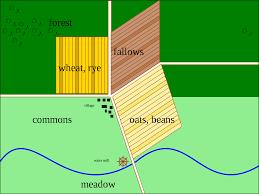 Three Field System Wikipedia