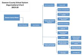 Organizational Chart Dawson County Schools