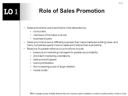 Roles Of A Sales And Marketing Manager Sales Promotion And Point Of Purchase Ppt Video Online