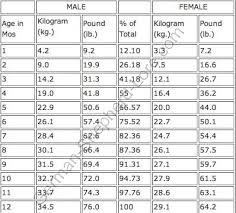 Height Wise Weight Chart In Kg Child Height Weight Online Charts Collection