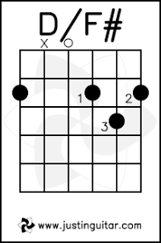 A Sharp Guitar Chord Chart Guitar Chord D F Sharp In 2019 Free Guitar Lessons Basic