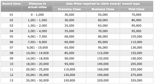 Asia Miles Mileage Chart Full Guide Redeeming Asia Miles