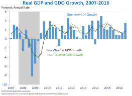 Gdp Growth Chart Under Obama Eight Years Of Macroeconomic Progress And The Third Estimate