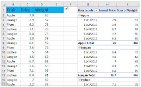Sample Data For Pivot Table How To Calculate Weighted Average In An Excel Pivot Table
