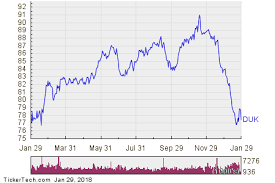 Duk Stock Crowded With Sellers Nasdaq Com